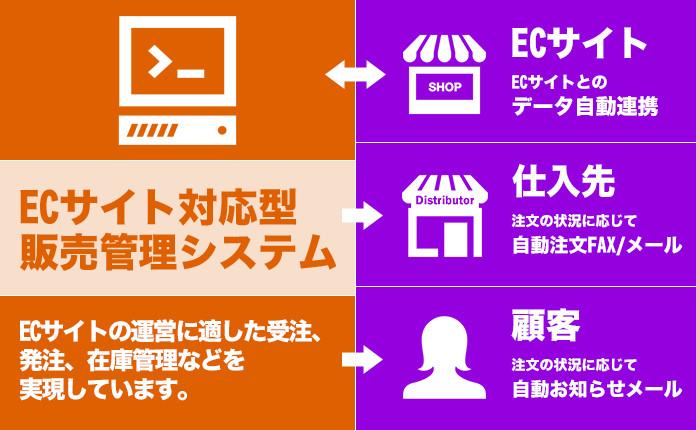 ECサイト対応型販売管理システムの構築