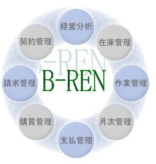 B-REN機能概要